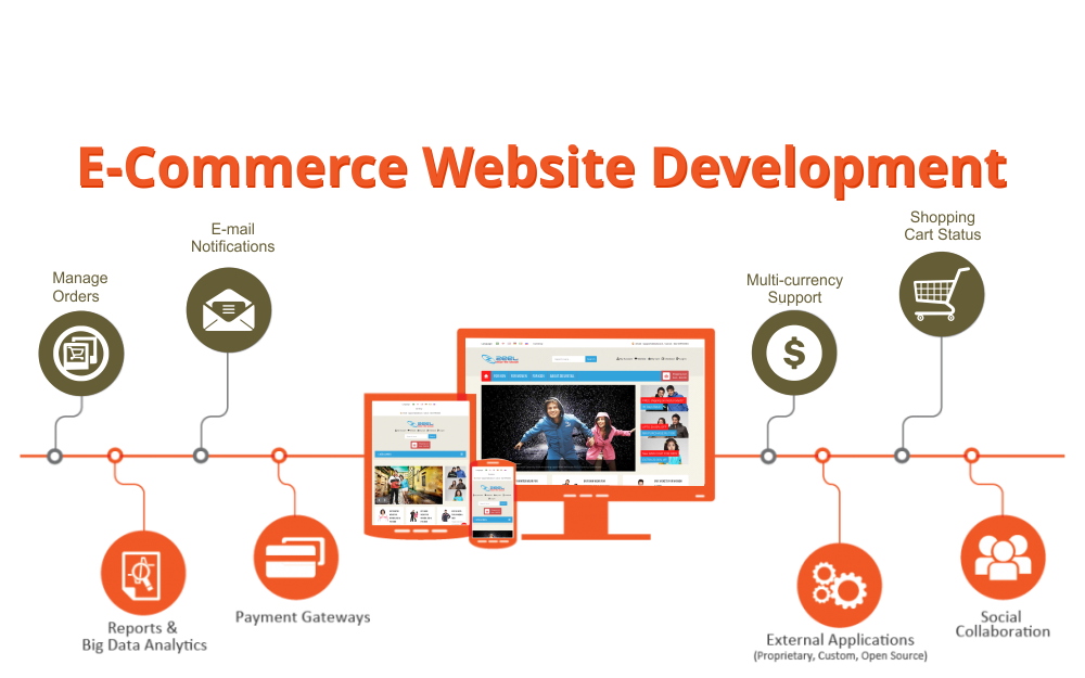ecommerce website development in karu abuja nigeria portharcourt aba lagos kano - Online shopping website developmnet SOUTECH Web Consults