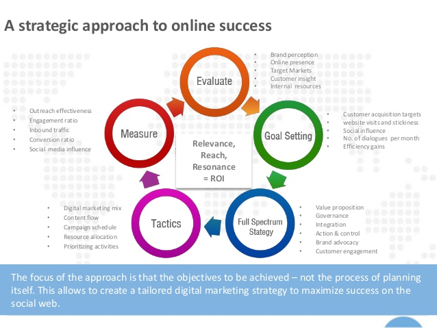 marketing analysis and strategy b2b Template for a basic marketing plan, including situation analysis, market segmentation, alternatives, recommended strategy, and implications of that strategy.