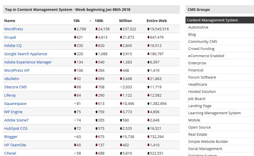 CMS Stats - Soutech Web Consult