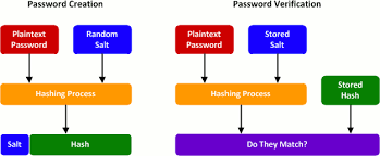 how_password_hashing_works2
