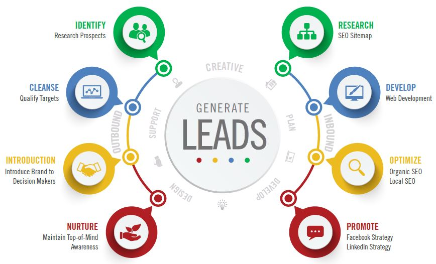 business_lead_generation