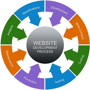 webdesign_planning