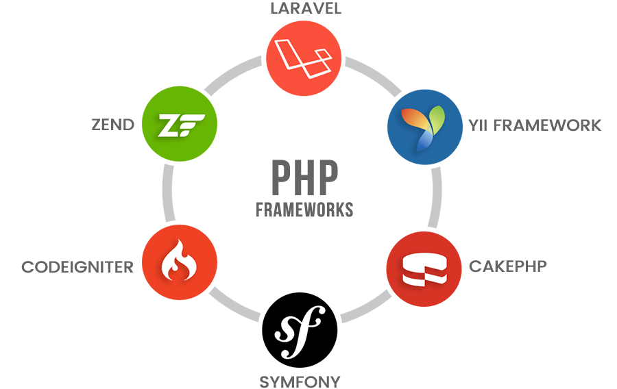 15 Best Free PHP Frameworks (Part 2)