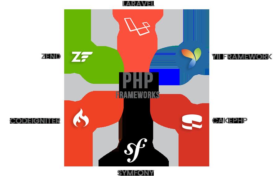 15 Best Free PHP Frameworks (Part 2)